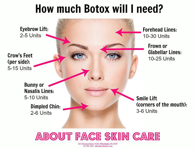 How to Use Botox® Cosmetic to Reduce Wrinkles in Oral Health Care