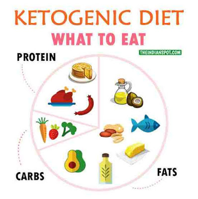 Nigerian-Ketogenic-Diet-what-to-eat