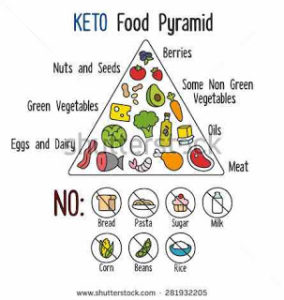 infographics-food-pyramid-diagram-for-the-nigerian-ketogenic-diet