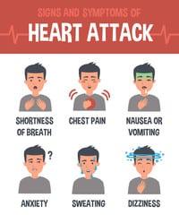 The A-Z of Cardiac Symptoms